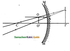 Samacheer Kalvi 9th Science Guide Chapter 6 Light 6