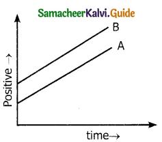 Samacheer Kalvi 11th Physics Guide Chapter 2 Kinematics 103