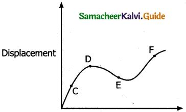Samacheer Kalvi 11th Physics Guide Chapter 2 Kinematics 74