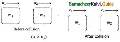 Samacheer Kalvi 11th Physics Guide Chapter 4 Work, Energy and Power 12