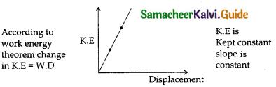 Samacheer Kalvi 11th Physics Guide Chapter 4 Work, Energy and Power 30