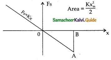 Samacheer Kalvi 11th Physics Guide Chapter 4 Work, Energy and Power 43