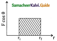 Samacheer Kalvi 11th Physics Guide Chapter 4 Work, Energy and Power 7