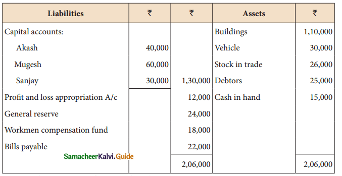 Samacheer Kalvi 12th Accountancy Guide Chapter 6 Retirement and Death of a Partner 6
