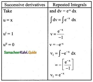 Samacheer Kalvi 12th Business Maths Guide Chapter 2 Integral Calculus I Ex 2.5 1