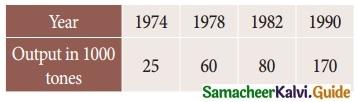 Samacheer Kalvi 12th Business Maths Guide Chapter 5 Numerical Methods Ex 5.2 19