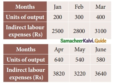 Samacheer Kalvi 12th Business Maths Guide Chapter 5 Numerical Methods Ex 5.2 3