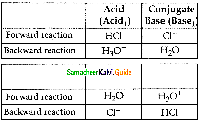 Samacheer Kalvi 12th Chemistry Guide Chapter 8 Ionic Equilibrium 16