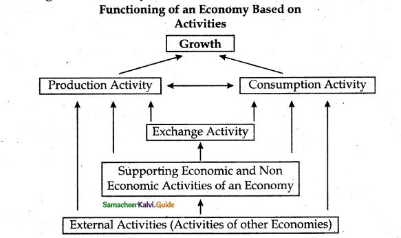 Samacheer Kalvi 12th Commerce Guide Chapter 1 Introduction to Macro Economics 2