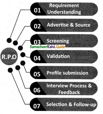 Samacheer Kalvi 12th Commerce Guide Chapter 10 Recruitment Methods 2