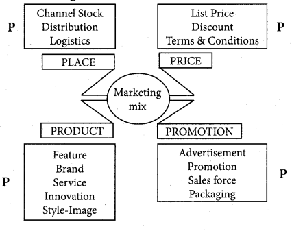 Samacheer Kalvi 12th Commerce Guide Chapter 14 Marketing and Marketing Mix 1
