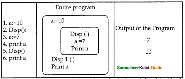 Samacheer Kalvi 12th Computer Science Guide Chapter 3 Scoping 5