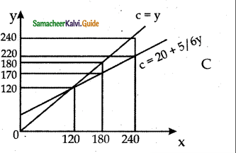 Samacheer Kalvi 12th Economics Guide Chapter 4 Consumption and Investment Functions 1