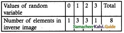 Samacheer Kalvi 12th Maths Guide Chapter 11 Probability Distributions Ex 11.2 1