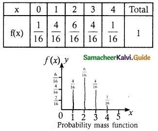 Samacheer Kalvi 12th Maths Guide Chapter 11 Probability Distributions Ex 11.2 10