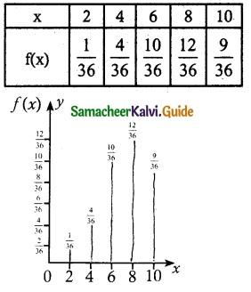 Samacheer Kalvi 12th Maths Guide Chapter 11 Probability Distributions Ex 11.2 5