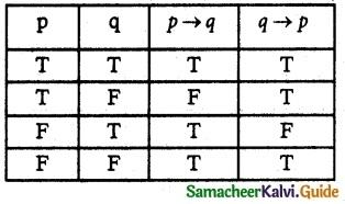 Samacheer Kalvi 12th Maths Guide Chapter 12 Discrete Mathematics Ex 12.2 12