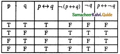 Samacheer Kalvi 12th Maths Guide Chapter 12 Discrete Mathematics Ex 12.2 13