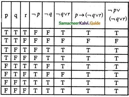 Samacheer Kalvi 12th Maths Guide Chapter 12 Discrete Mathematics Ex 12.2 15