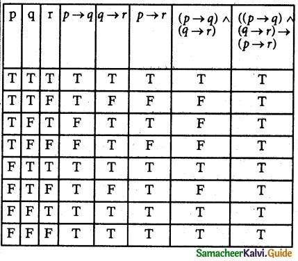 Samacheer Kalvi 12th Maths Guide Chapter 12 Discrete Mathematics Ex 12.2 8