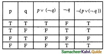 Samacheer Kalvi 12th Maths Guide Chapter 12 Discrete Mathematics Ex 12.3 3