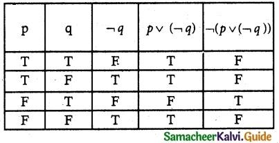 Samacheer Kalvi 12th Maths Guide Chapter 12 Discrete Mathematics Ex 12.3 4
