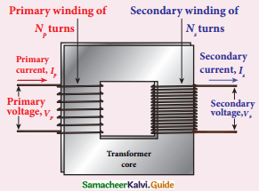Samacheer Kalvi 12th Physics Guide Chapter 4 Electromagnetic Induction and Alternating Current 38