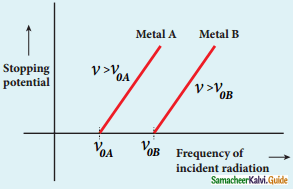Samacheer Kalvi 12th Physics Guide Chapter 7 Dual Nature of Radiation and Matter 17