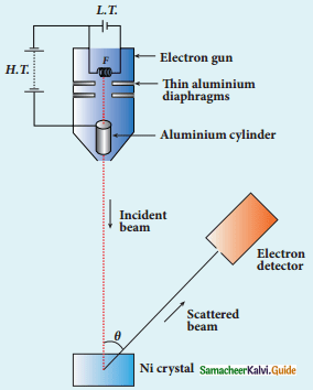 Samacheer Kalvi 12th Physics Guide Chapter 7 Dual Nature of Radiation and Matter 23