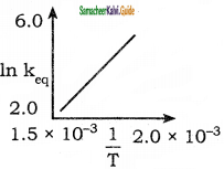 Samacheer Kalvi 11th Chemistry Guide Chapter 8 Physical and Chemical Equilibrium 24
