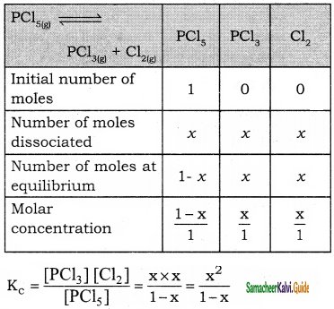 Samacheer Kalvi 11th Chemistry Guide Chapter 8 Physical and Chemical Equilibrium 35