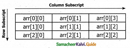 Samacheer Kalvi 11th Computer Science Guide Chapter 12 Arrays and Structures 8