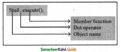 Samacheer Kalvi 11th Computer Science Guide Chapter 14 Classes and Objects 6