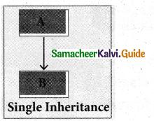 Samacheer Kalvi 11th Computer Science Guide Chapter 16 Inheritance 3
