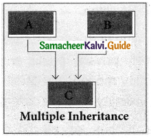 Samacheer Kalvi 11th Computer Science Guide Chapter 16 Inheritance 4