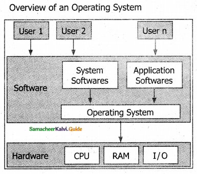 Samacheer Kalvi 11th Computer Science Guide Chapter 5 Working with Typical Operating System (Windows & Linux) 18