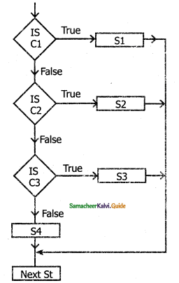 Samacheer Kalvi 11th Computer Science Guide Chapter 7 Composition and Decomposition 4