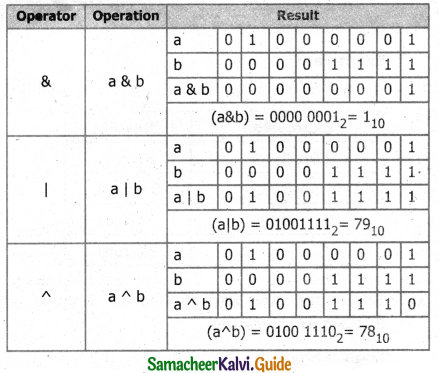 Samacheer Kalvi 11th Computer Science Guide Chapter 9 Introduction to C++ 7