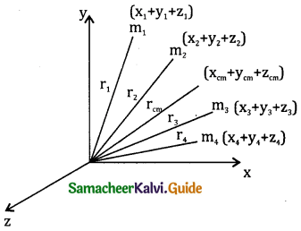 Samacheer Kalvi 11th Physics Guide Chapter 5 Motion of System of Particles and Rigid Bodies 59