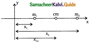 Samacheer Kalvi 11th Physics Guide Chapter 5 Motion of System of Particles and Rigid Bodies 61