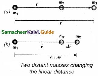 Samacheer Kalvi 11th Physics Guide Chapter 6 Gravitation 14