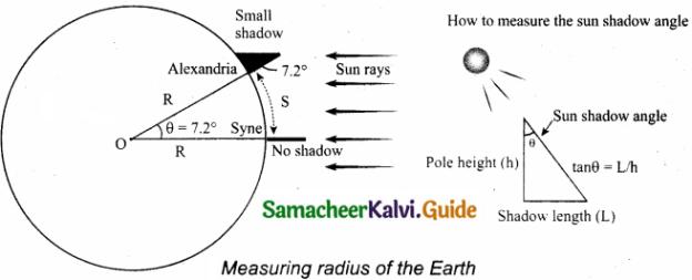 Samacheer Kalvi 11th Physics Guide Chapter 6 Gravitation 31