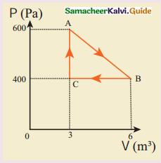 Samacheer Kalvi 11th Physics Guide Chapter 8 Heat and Thermodynamics 62