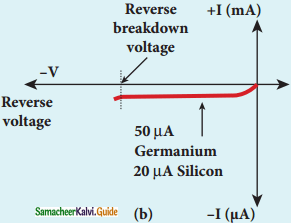 Samacheer Kalvi 12th Physics Guide Chapter 9 Semiconductor Electronics 17