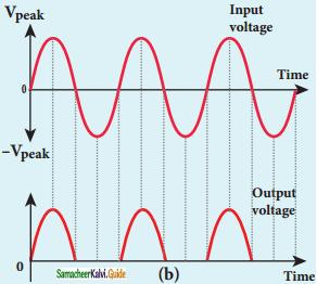 Samacheer Kalvi 12th Physics Guide Chapter 9 Semiconductor Electronics 20