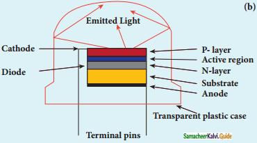 Samacheer Kalvi 12th Physics Guide Chapter 9 Semiconductor Electronics 24