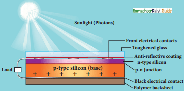 Samacheer Kalvi 12th Physics Guide Chapter 9 Semiconductor Electronics 28