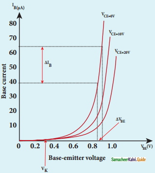 Samacheer Kalvi 12th Physics Guide Chapter 9 Semiconductor Electronics 30