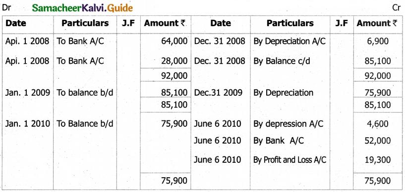 Samacheer Kalvi 11th Accountancy Guide Chapter 10 Depreciation Accounting 15