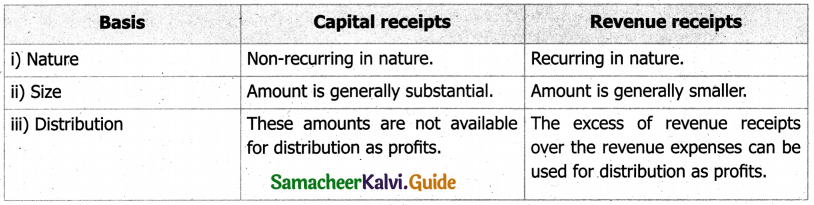 Samacheer Kalvi 11th Accountancy Guide Chapter 11 Capital and Revenue Transactions 2